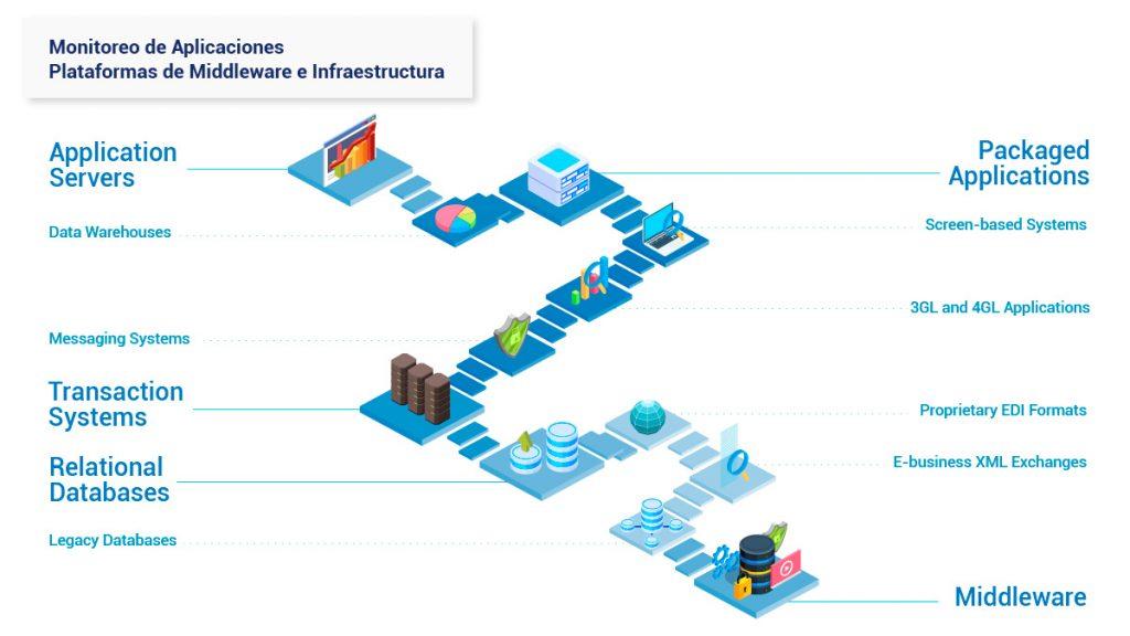 monitoreo-de-aplicaciones